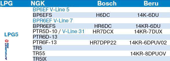 4 CANDELE NGK LPG5 LASERLINE IMPIANTI GAS GPL METANO RINFORZATE 1516 ACCENSIONE